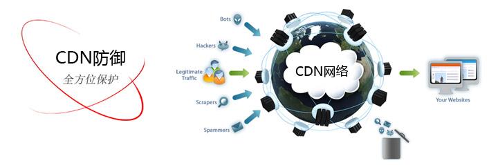 WordPress开启CDN之后提取IP错误解决教程