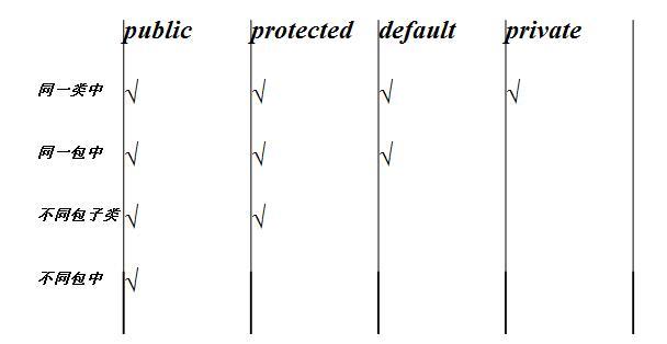 Java笔记整理第二文之161013期